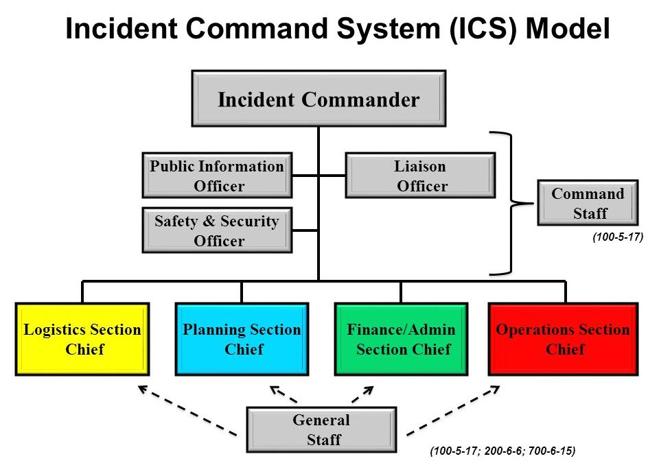 Which Nims Component includes the incident Command System (ICS)?