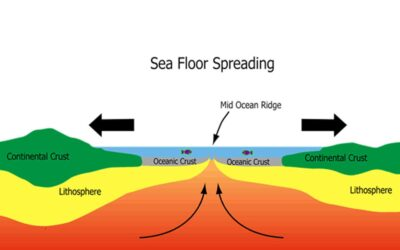 Which of the Following Correctly Describes Seafloor Spreading?