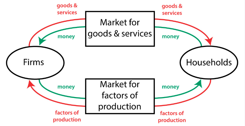 injector Factors Bring to an Economic System